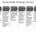 Writing Your Social Media Strategy