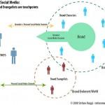 Finding Social Media Evangelists