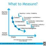 Measure Social Media Results